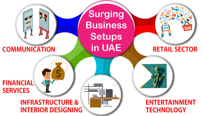 Business Setup in UAE predicted to make it large