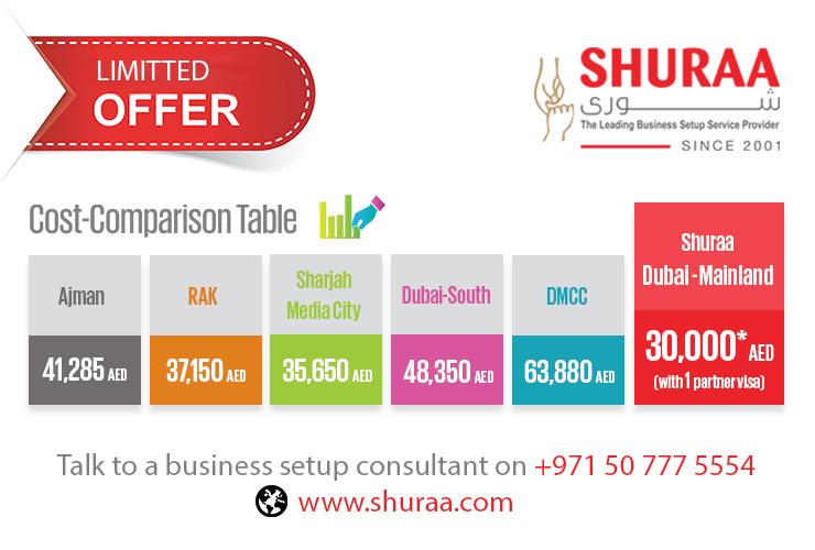 Dubai Business Setup cost comparison table at Shuraa Business Setup