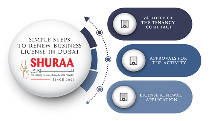 Three simple steps to renew business license in Dubai
