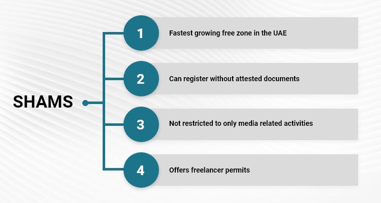 Shams Sharjah Free Zone